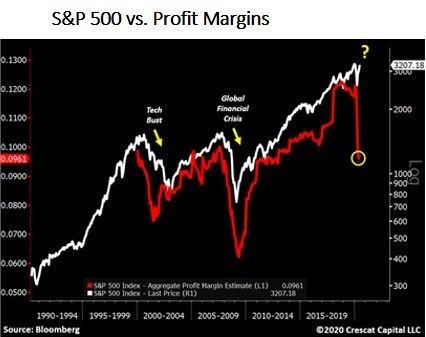 S&P 500 vs Profit Margins